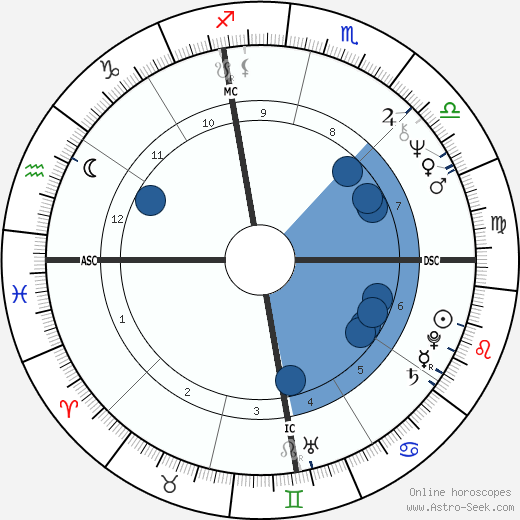 John Wayne Conlee wikipedia, horoscope, astrology, instagram