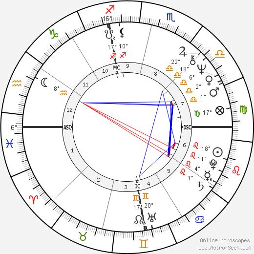 John Wayne Conlee birth chart, biography, wikipedia 2019, 2020