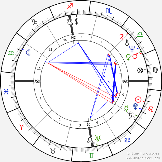 John Wayne Conlee birth chart, John Wayne Conlee astro natal horoscope, astrology