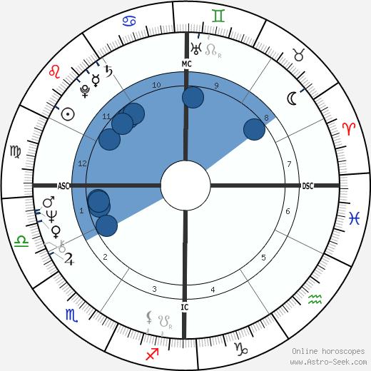 Joseph Kurtz wikipedia, horoscope, astrology, instagram
