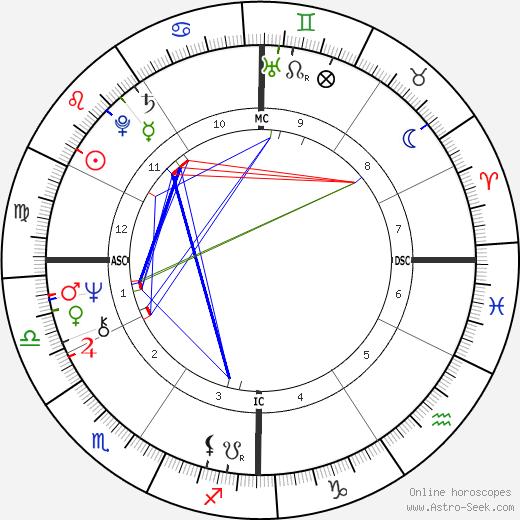 Joseph Kurtz tema natale, oroscopo, Joseph Kurtz oroscopi gratuiti, astrologia
