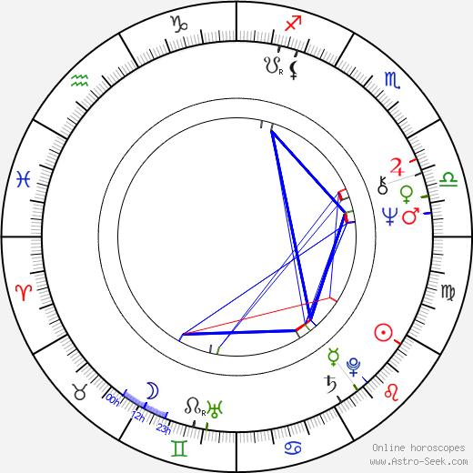 Kari Kihlström birth chart, Kari Kihlström astro natal horoscope, astrology