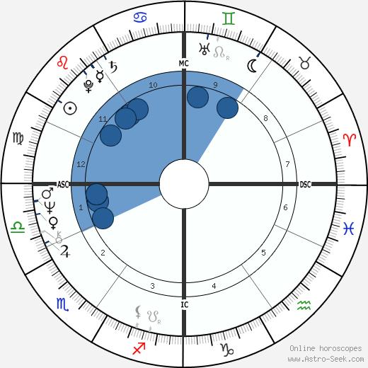 Laurent Fabius wikipedia, horoscope, astrology, instagram