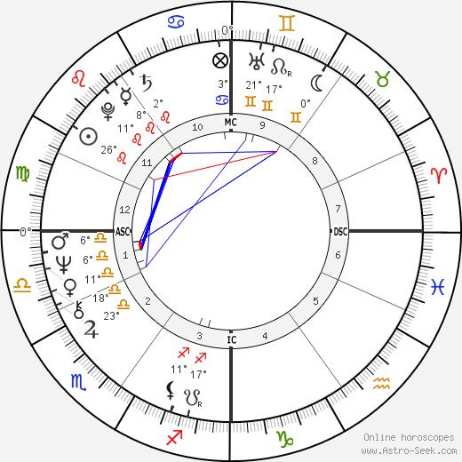 Laurent Fabius birth chart, biography, wikipedia 2019, 2020