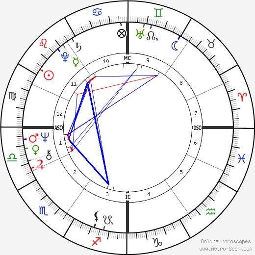 Laurent Fabius astro natal birth chart, Laurent Fabius horoscope, astrology