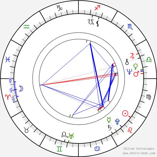 Lesley Ann Warren astro natal birth chart, Lesley Ann Warren horoscope, astrology