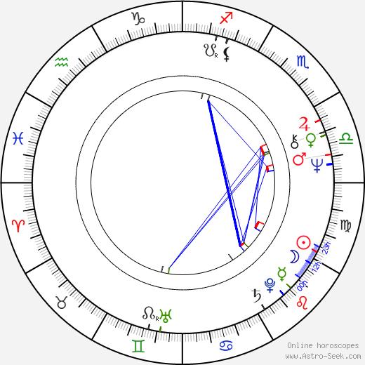 Manuel Callau birth chart, Manuel Callau astro natal horoscope, astrology