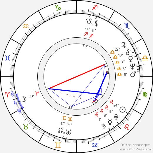 Martha Coolidge birth chart, biography, wikipedia 2020, 2021