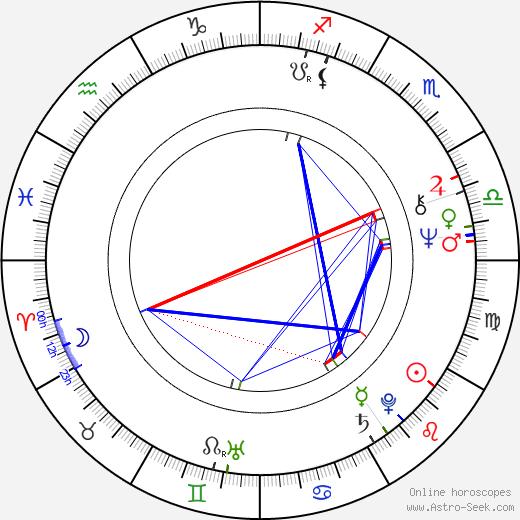 Martha Coolidge birth chart, Martha Coolidge astro natal horoscope, astrology