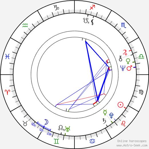Nagavara Ramarao Narayana Murthy astro natal birth chart, Nagavara Ramarao Narayana Murthy horoscope, astrology