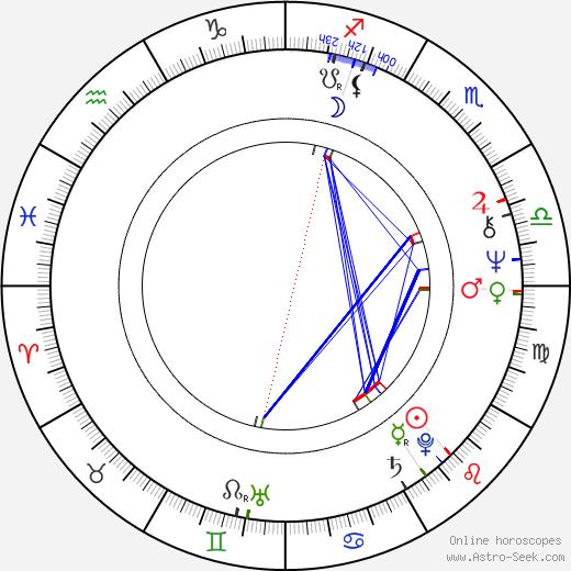 Oleg Fyodorov tema natale, oroscopo, Oleg Fyodorov oroscopi gratuiti, astrologia