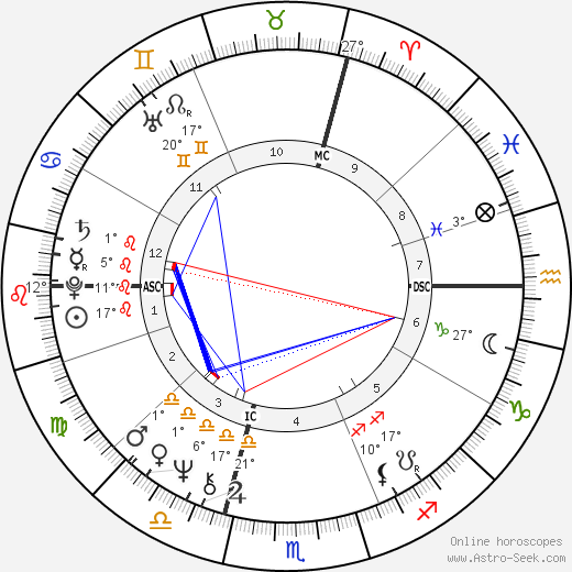 Patrick Bouchitey birth chart, biography, wikipedia 2020, 2021