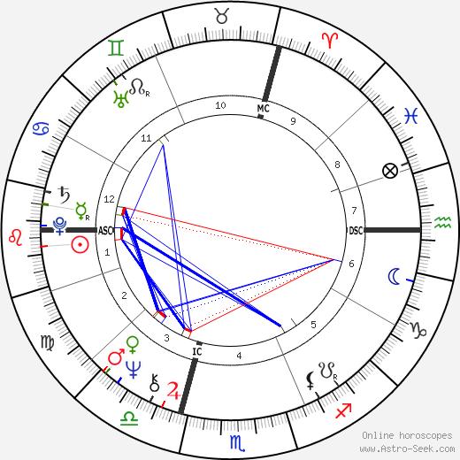 Patrick Bouchitey birth chart, Patrick Bouchitey astro natal horoscope, astrology