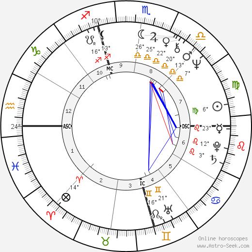 Peggy Lipton birth chart, biography, wikipedia 2019, 2020