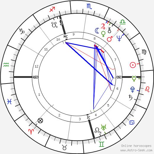 Peggy Lipton astro natal birth chart, Peggy Lipton horoscope, astrology