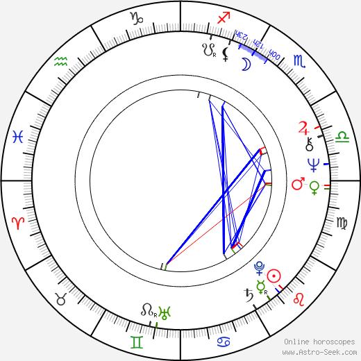 Peter Simonischek astro natal birth chart, Peter Simonischek horoscope, astrology