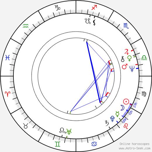 Прийт Пярн Priit Pärn день рождения гороскоп, Priit Pärn Натальная карта онлайн