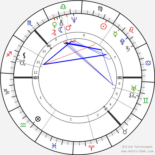 Queen Anne-Marie of Greece astro natal birth chart, Queen Anne-Marie of Greece horoscope, astrology