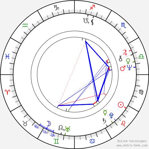 Ralf Hütter astro natal birth chart, Ralf Hütter horoscope, astrology