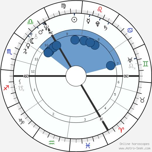 Roland Jakubowitz wikipedia, horoscope, astrology, instagram