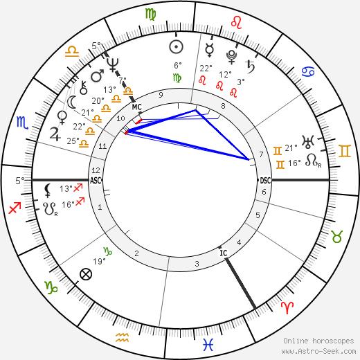Roland Jakubowitz birth chart, biography, wikipedia 2018, 2019