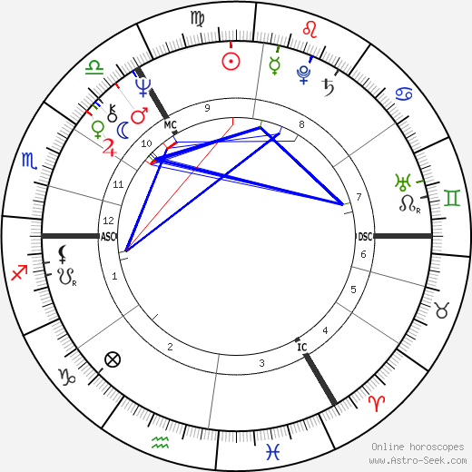Roland Jakubowitz astro natal birth chart, Roland Jakubowitz horoscope, astrology
