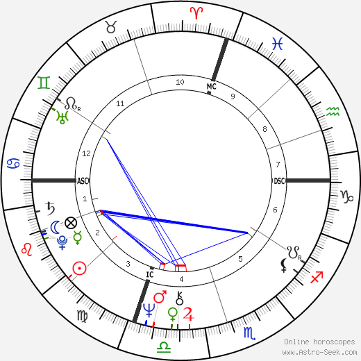 Rollie Fingers birth chart, Rollie Fingers astro natal horoscope, astrology