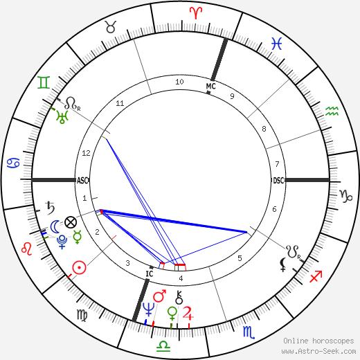 Rollie Fingers tema natale, oroscopo, Rollie Fingers oroscopi gratuiti, astrologia