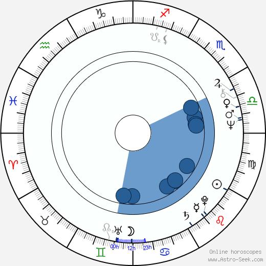 Stanislas Syrewicz wikipedia, horoscope, astrology, instagram