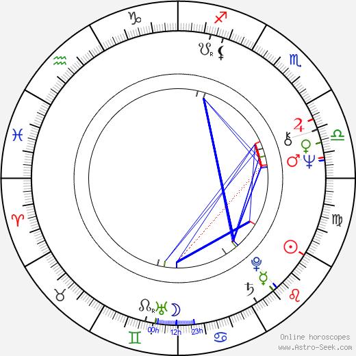 Stanislas Syrewicz birth chart, Stanislas Syrewicz astro natal horoscope, astrology