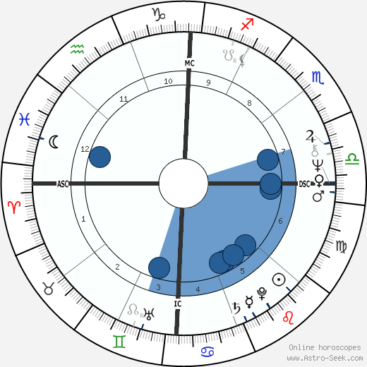 Susan Saint James wikipedia, horoscope, astrology, instagram