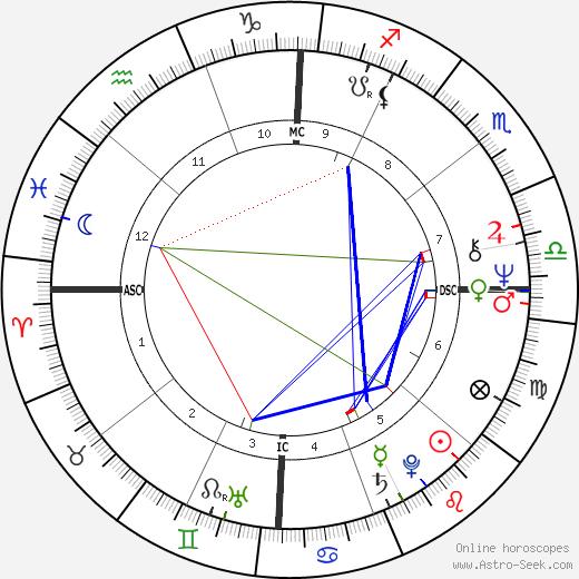 Сьюзан Сент-Джеймс Susan Saint James день рождения гороскоп, Susan Saint James Натальная карта онлайн