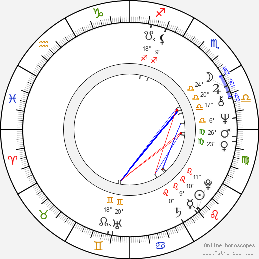 Tibor Hajas birth chart, biography, wikipedia 2019, 2020