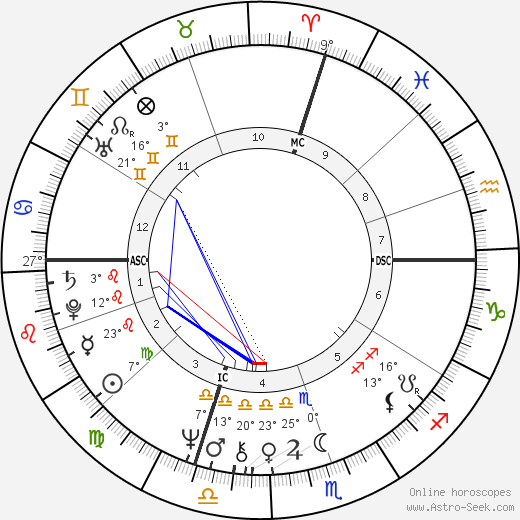 Tom Coughlin birth chart, biography, wikipedia 2019, 2020