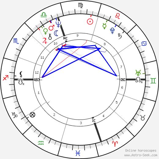 Warren Jabali astro natal birth chart, Warren Jabali horoscope, astrology