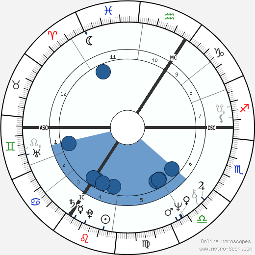 William Waldegrave horoscope, astrology, sign, zodiac, date of birth, instagram