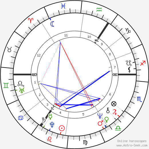 William Waldegrave birth chart, William Waldegrave astro natal horoscope, astrology