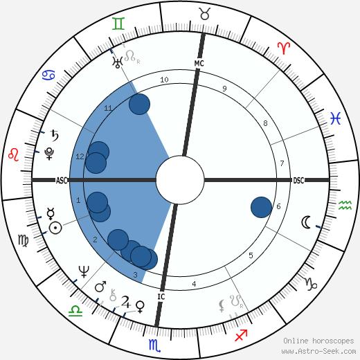 Alberto Boschi wikipedia, horoscope, astrology, instagram
