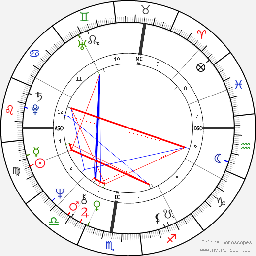 Alberto Boschi день рождения гороскоп, Alberto Boschi Натальная карта онлайн