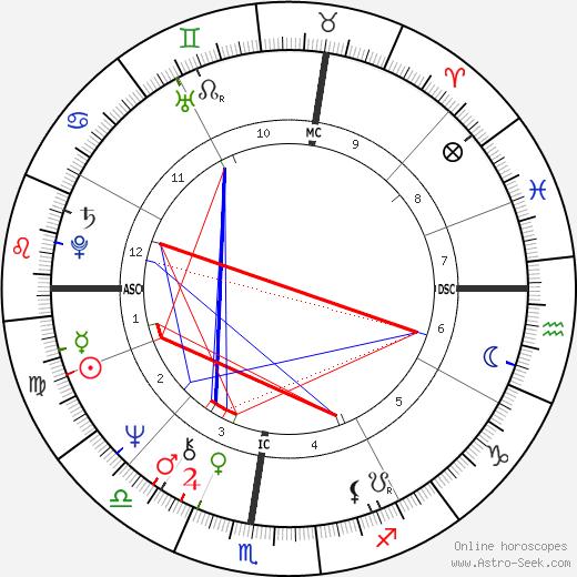 Alberto Boschi astro natal birth chart, Alberto Boschi horoscope, astrology