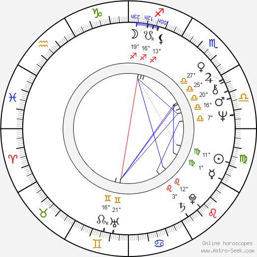 Aleksandr Pankratov birth chart, biography, wikipedia 2019, 2020