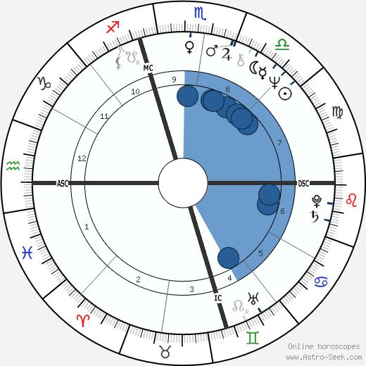 Andrea Dworkin wikipedia, horoscope, astrology, instagram