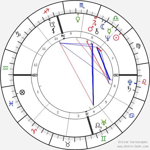 Андреа Дворкин Andrea Dworkin день рождения гороскоп, Andrea Dworkin Натальная карта онлайн