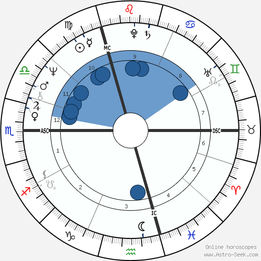 Antonín Baudyš horoscope, astrology, sign, zodiac, date of birth, instagram
