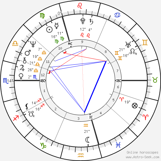 Antonín Baudyš birth chart, biography, wikipedia 2019, 2020
