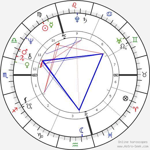 Antonín Baudyš день рождения гороскоп, Antonín Baudyš Натальная карта онлайн