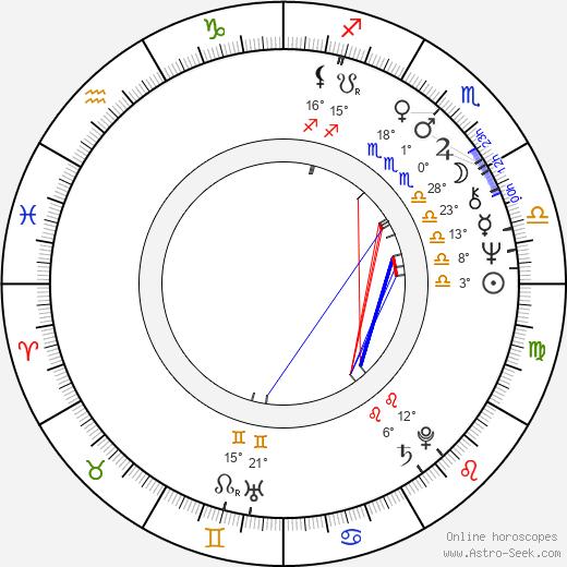 Arkadi Sirenko birth chart, biography, wikipedia 2019, 2020