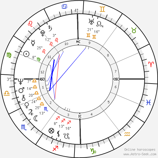 Barry Gibb birth chart, biography, wikipedia 2019, 2020