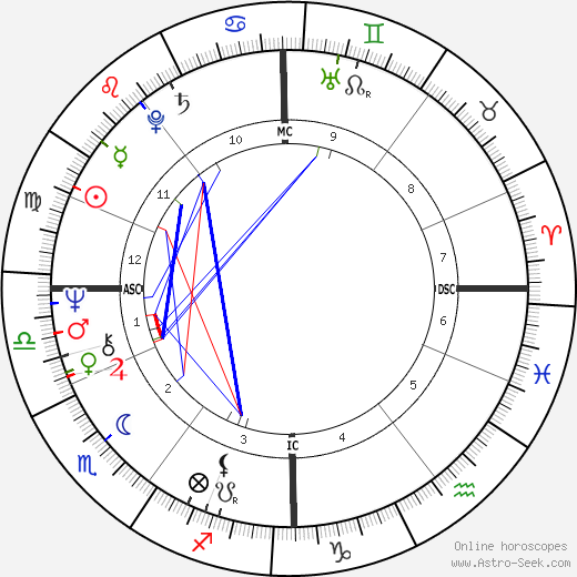 Barry Gibb astro natal birth chart, Barry Gibb horoscope, astrology