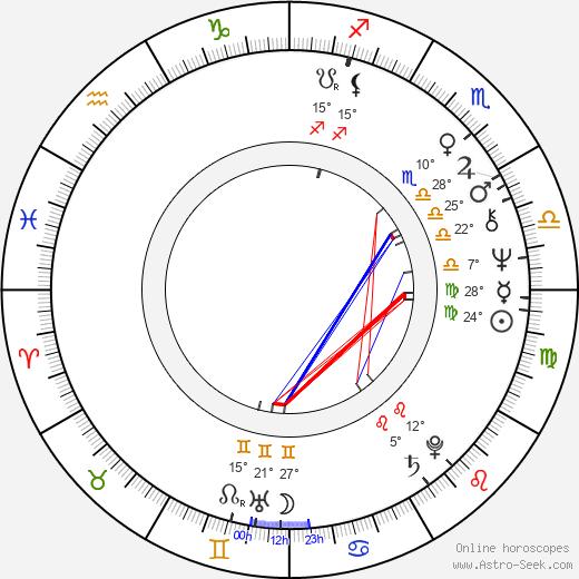 Billy Drago birth chart, biography, wikipedia 2020, 2021
